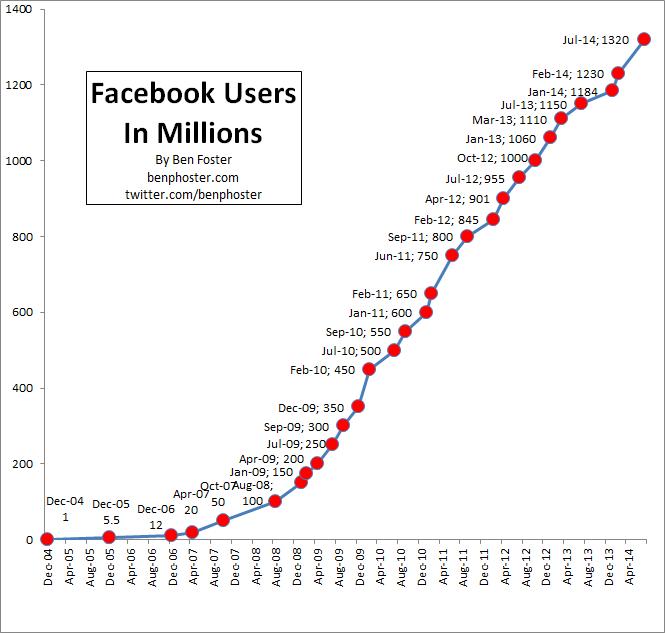 Facebook User Growth 2014