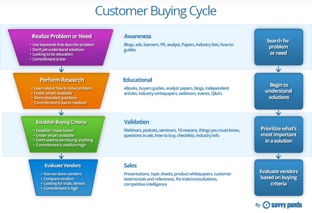 Social Media And The Buying Cycle