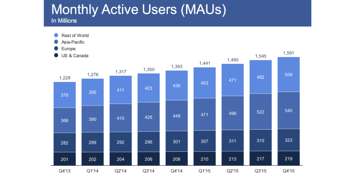 New Facebook Features For 2016 And The Company's Climb To World Leader