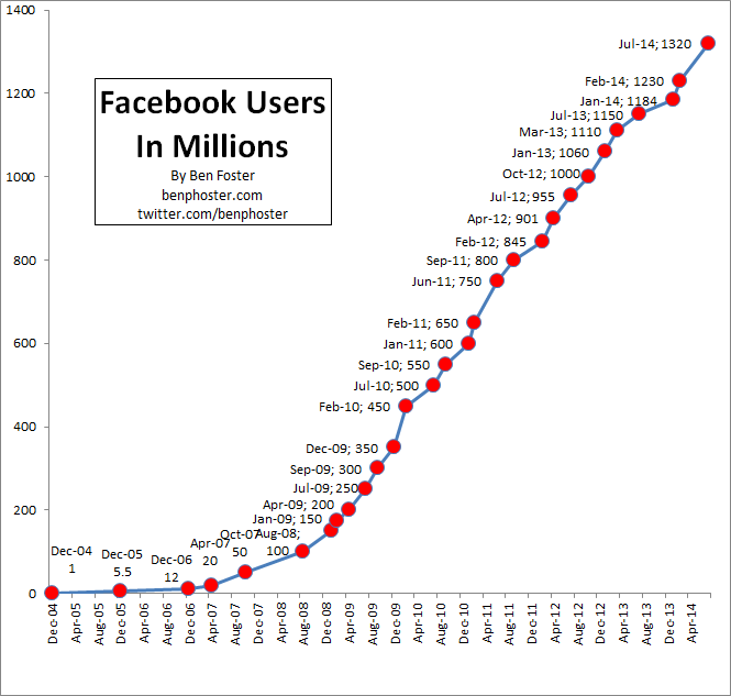 Facebook User Growth 2014