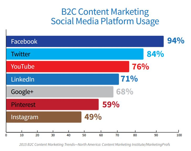 Content Marketing Among Social Channels