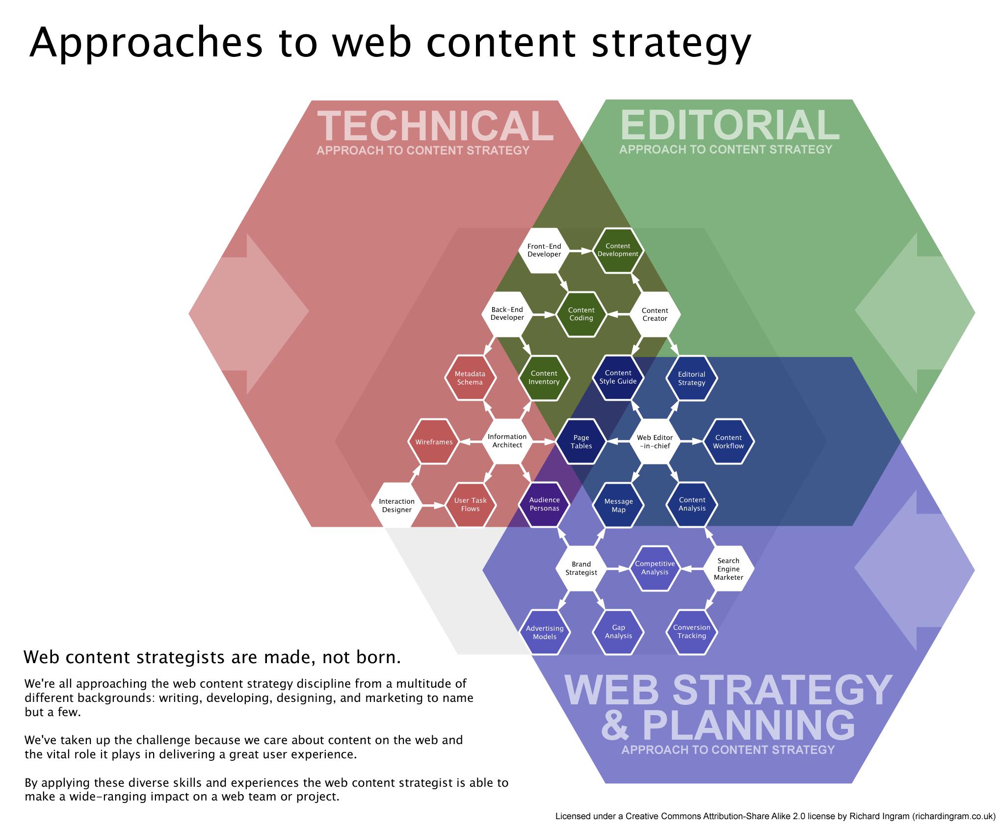 Content Marketing Archives - Hale Web Development