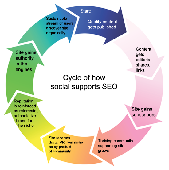 SEO And Social Media Work As One