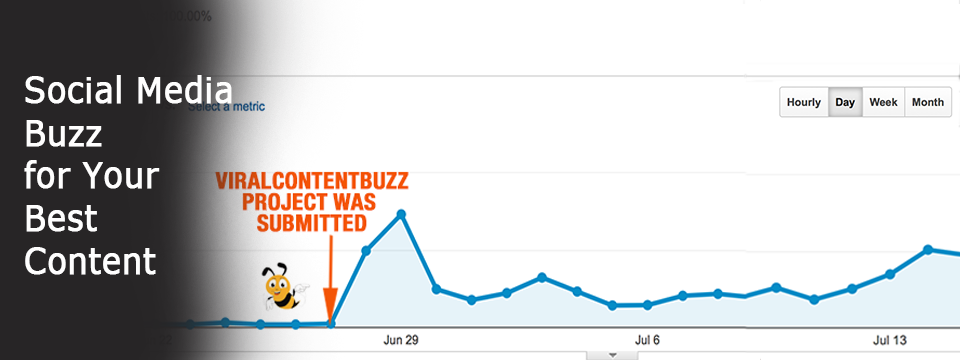 Viral Content Buzz And Social Media Sharing