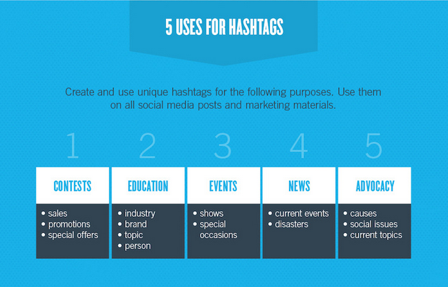 Social Media And Hashtags