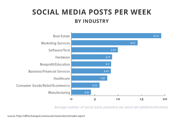 Social Media Marketing Among Industries