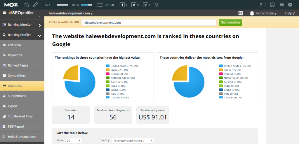 Track The Countries Your Keywords Rank In