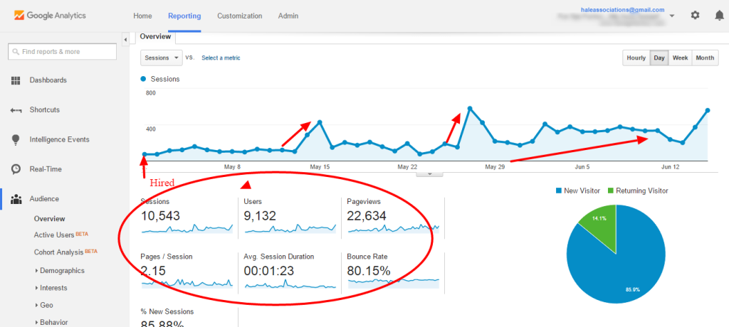 Traffic Growth From SEO