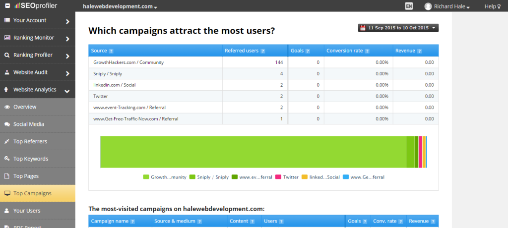 Track Your Top SEO Campaigns