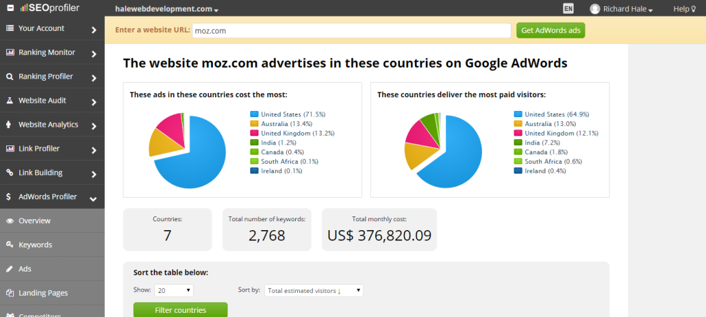 Find What Countries A Website Runs Google Ads in