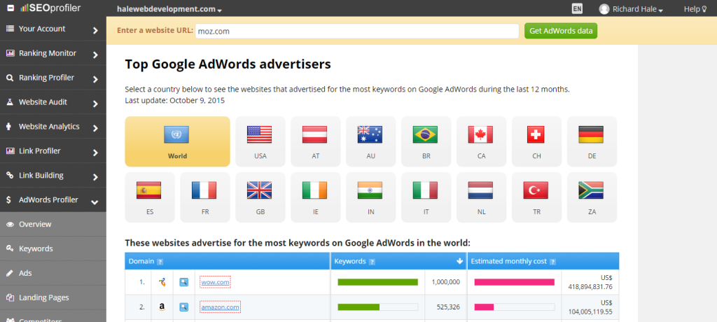 Biggest Google Adword Spenders