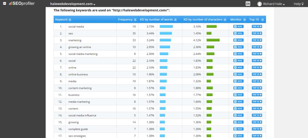 Check Keyword Density Of Webpage