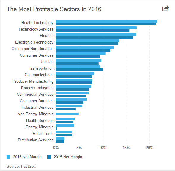 Most Profitable Markets 2016